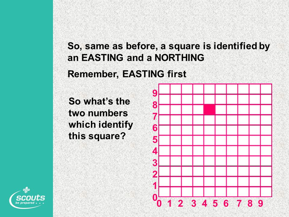 So, same as before, a square is identified by an EASTING and a NORTHING Remember, EASTING first 0 1 2 3 4 5 6 7 8 9 98765432109876543210 So what's the