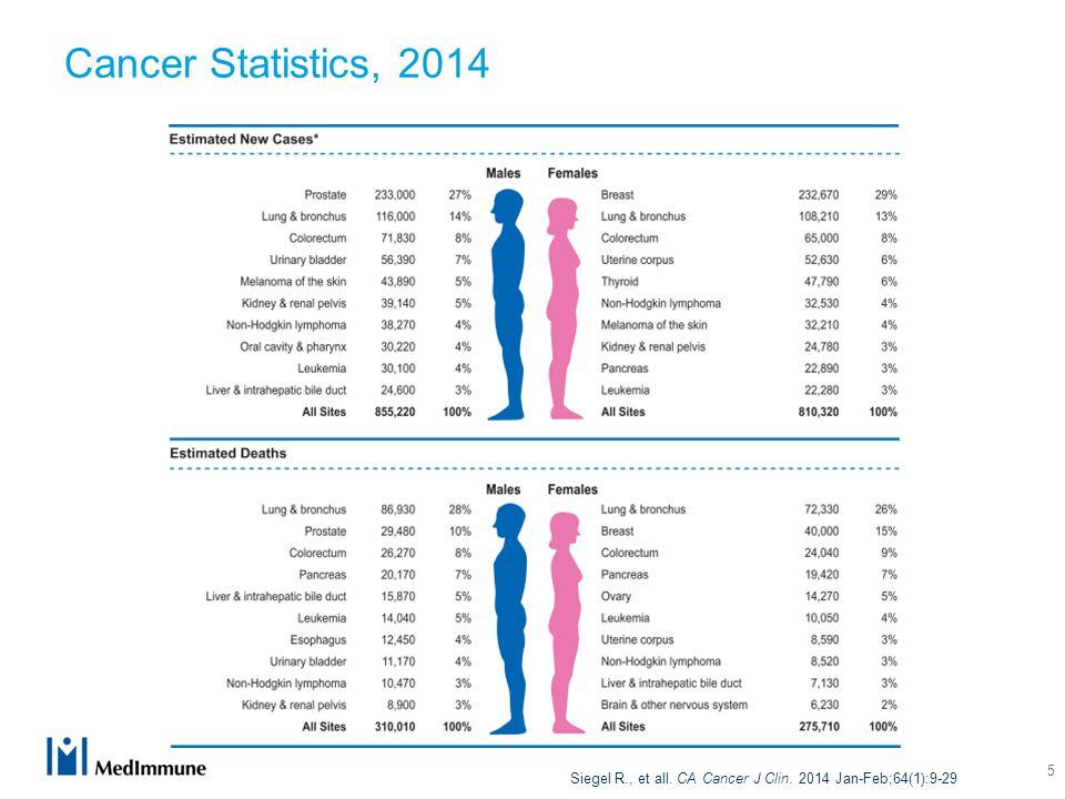 5 Cancer Statistics, 2014 Siegel R., et all. CA Cancer J Clin. 2014 Jan-Feb;64(1):9-29