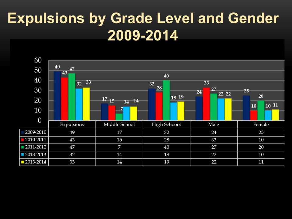 Expulsions by Grade Level and Gender 2009-2014