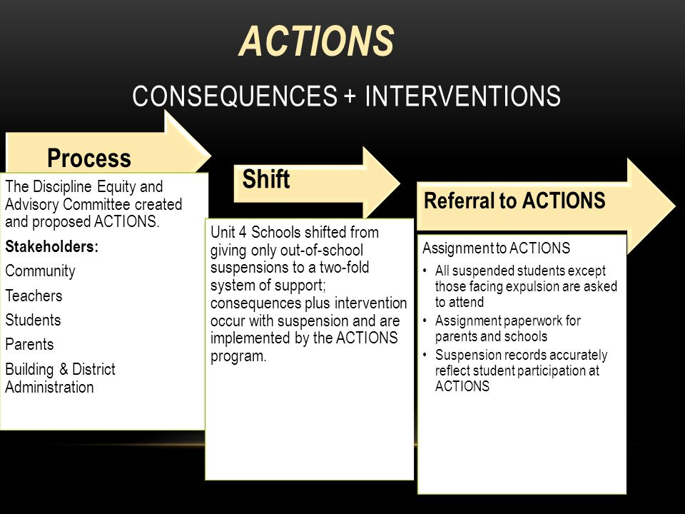 CONSEQUENCES + INTERVENTIONS The Discipline Equity and Advisory Committee created and proposed ACTIONS.