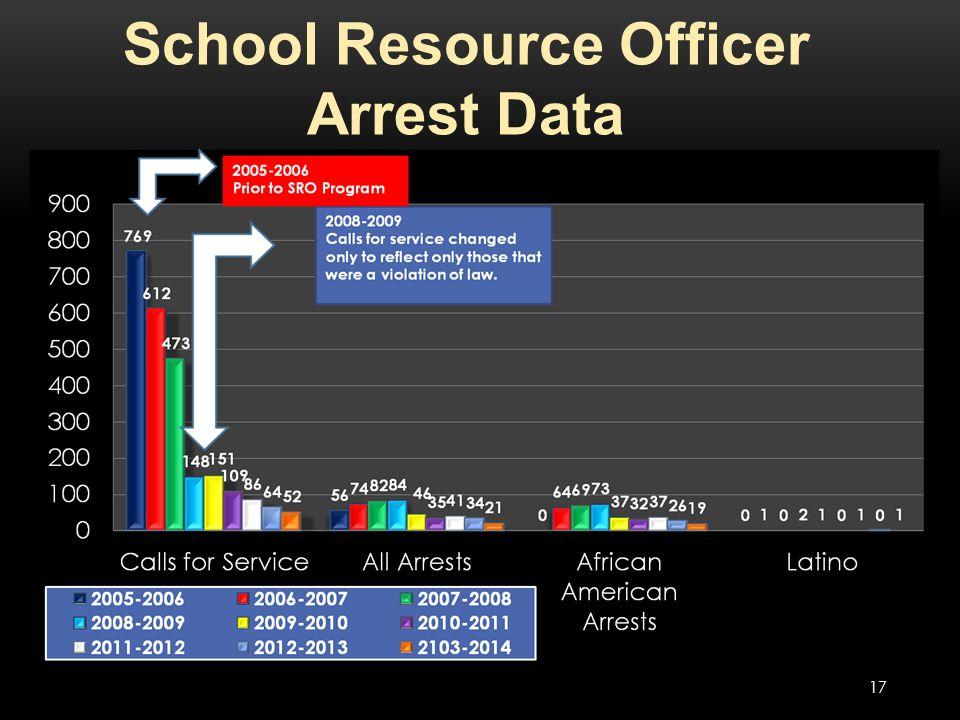 School Resource Officer Arrest Data 17