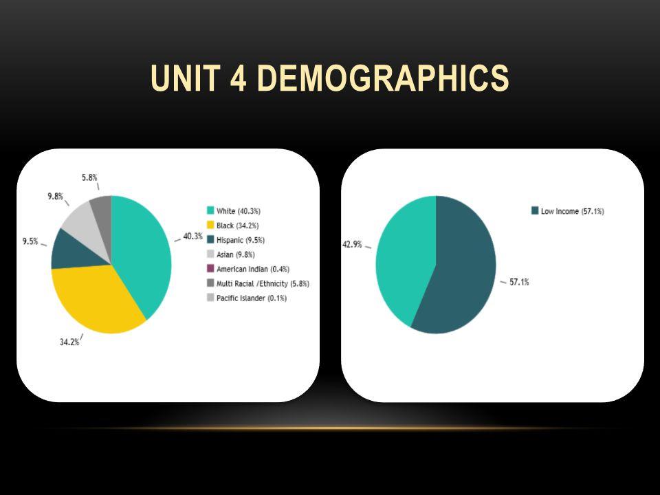 UNIT 4 DEMOGRAPHICS