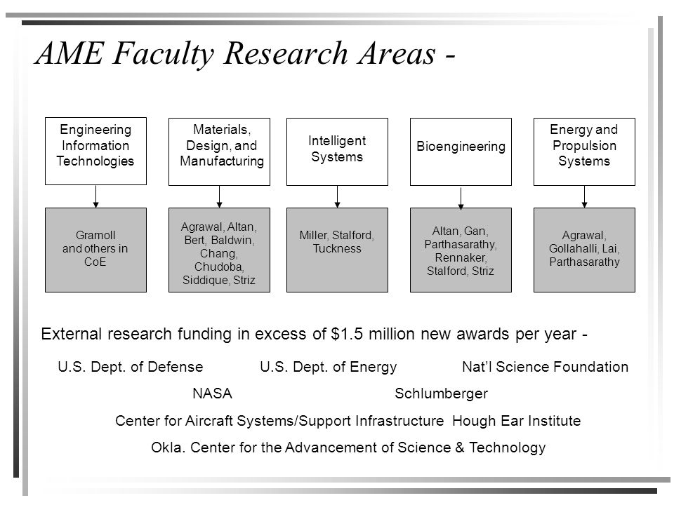 AME Faculty Research Areas - Engineering Information Technologies Materials, Design, and Manufacturing Intelligent Systems Bioengineering Energy and Propulsion Systems Gramoll and others in CoE Agrawal, Altan, Bert, Baldwin, Chang, Chudoba, Siddique, Striz Miller, Stalford, Tuckness Altan, Gan, Parthasarathy, Rennaker, Stalford, Striz Agrawal, Gollahalli, Lai, Parthasarathy External research funding in excess of $1.5 million new awards per year - U.S.