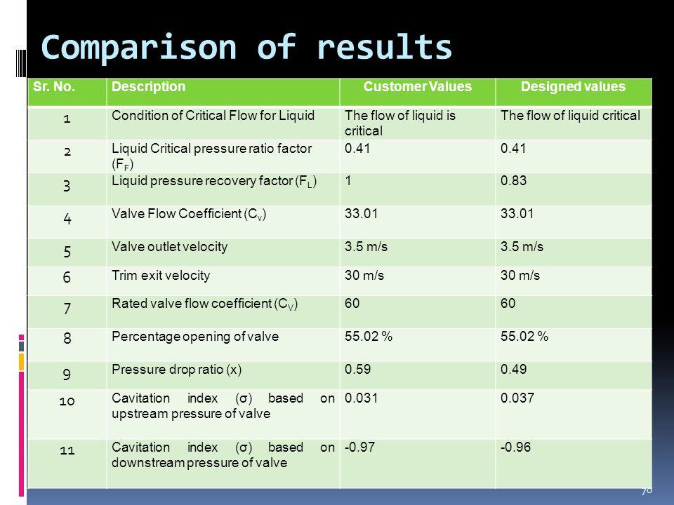 Comparison of results Sr.