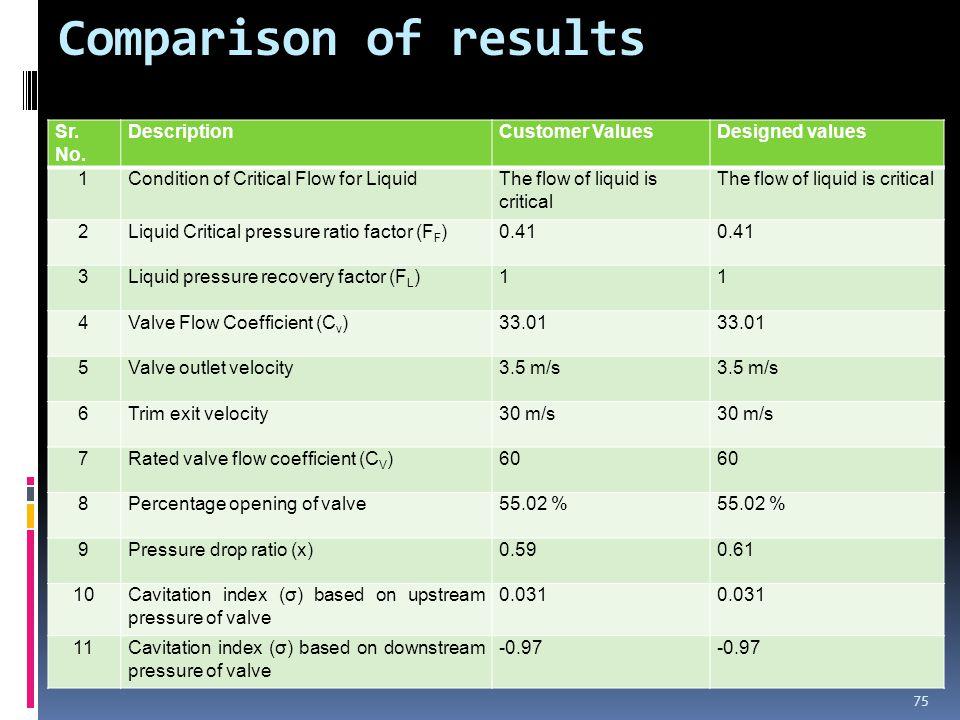 Comparison of results Sr. No.