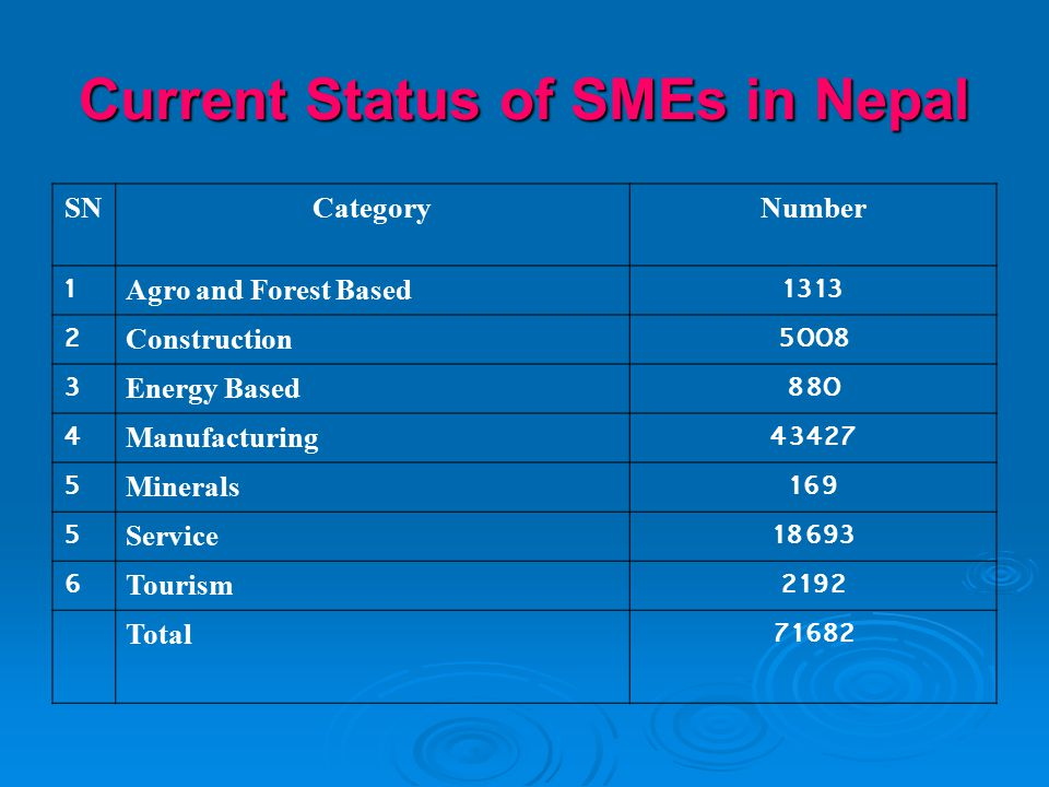 Current Status of SMEs in Nepal SNCategoryNumber 1Agro and Forest Based1313 2Construction5008 3Energy Based880 4Manufacturing43427 5Minerals169 5Service18693 6Tourism2192 Total71682