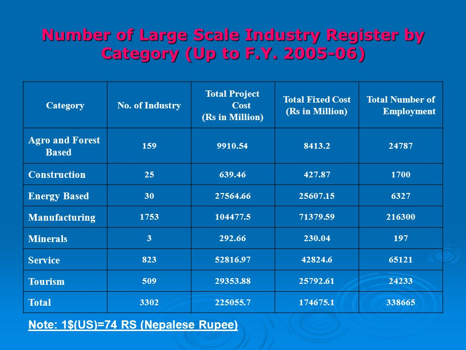 Number of Large Scale Industry Register by Category (Up to F.Y.