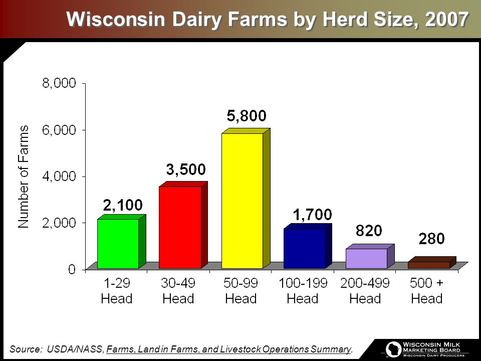 # of FarmsMilk Production WI Dairy Farms & Milk Production, 1930-2008* *Preliminary estimate.