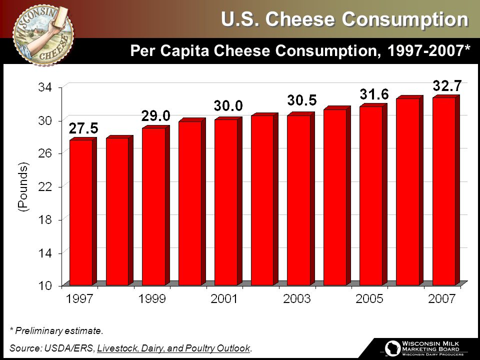 U.S. Cheese Consumption Per Capita Cheese Consumption, 1997-2007* * Preliminary estimate. Source: USDA/ERS, Livestock, Dairy, and Poultry Outlook.