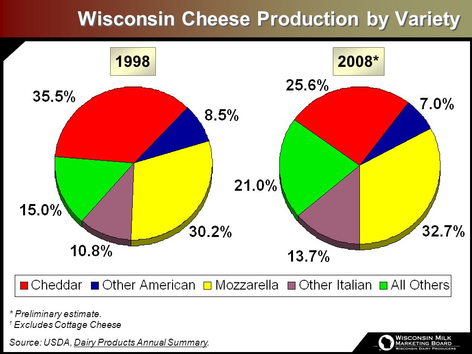Wisconsin Cheese Production by Variety 19982008* * Preliminary estimate. 1 Excludes Cottage Cheese Source: USDA, Dairy Products Annual Summary.