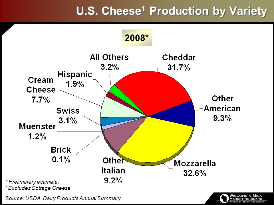 U.S. Cheese 1 Production by Variety * Preliminary estimate. 1 Excludes Cottage Cheese Source: USDA, Dairy Products Annual Summary. 2008*