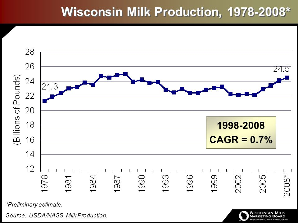 Wisconsin Milk Production, 1998-2008* *Preliminary estimate. Source: USDA/NASS, Milk Production.