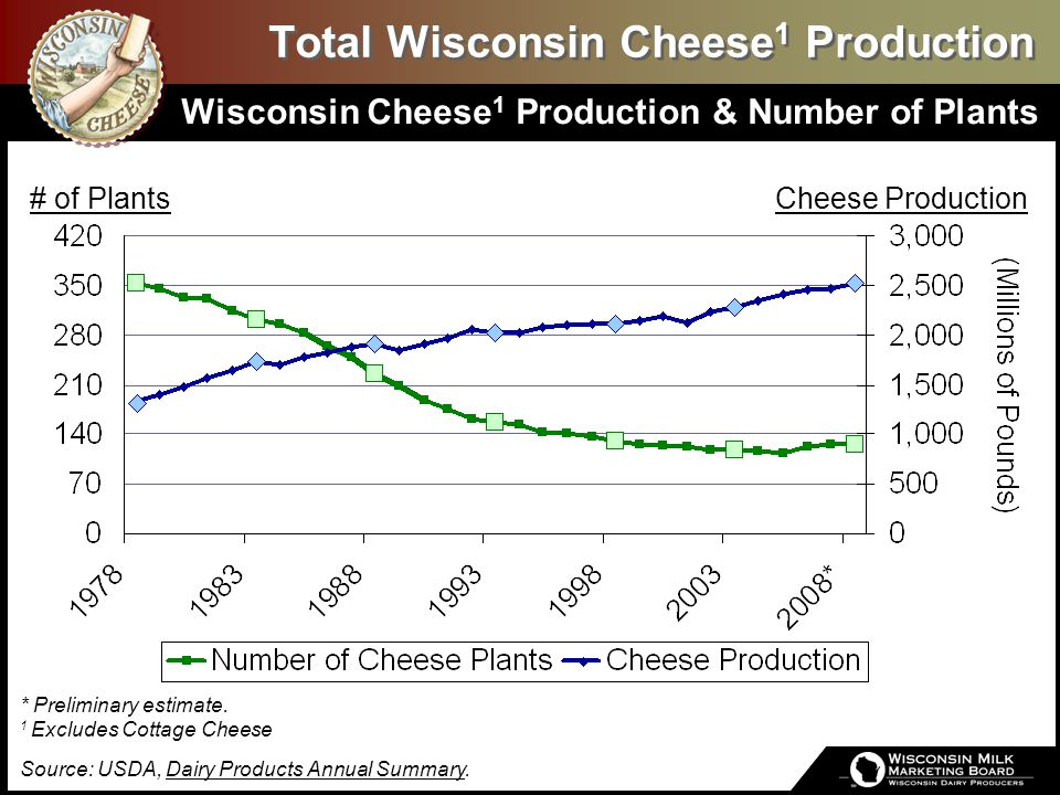 Wisconsin Specialty Cheese Production Specialty Cheese Share of Total Cheese Production * Preliminary estimate.