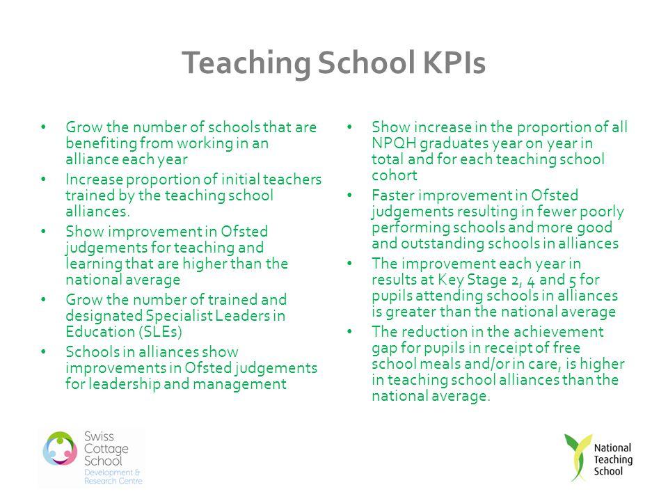 Workshop Developing specific relevance for you ITT CPD/Leadershi p School to school support R&D Task force Partner school needs/ partner development