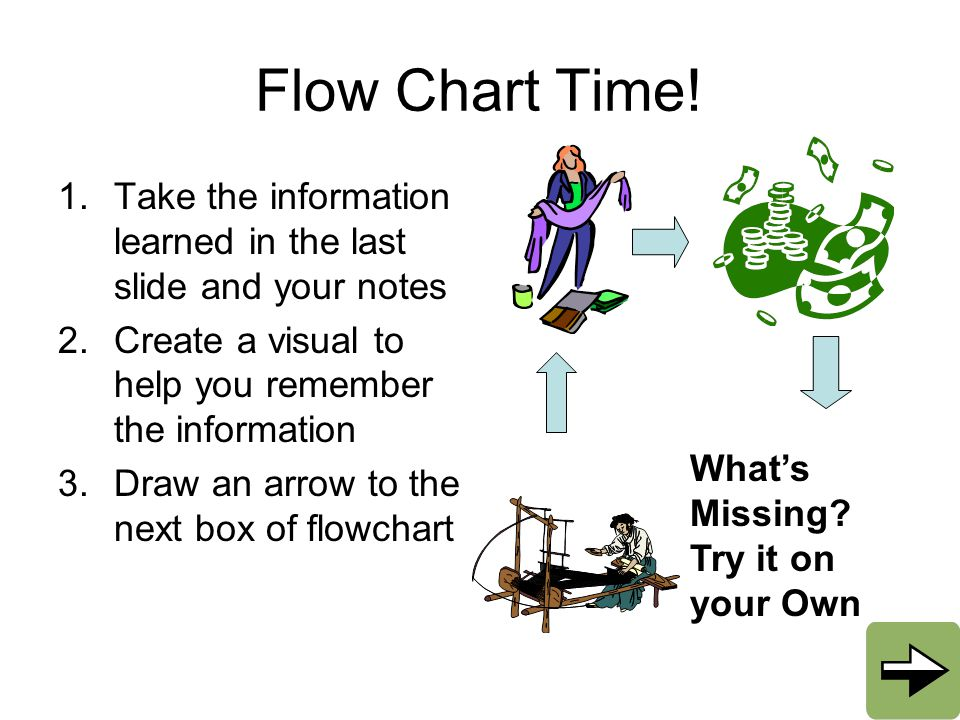 Flow Chart Time! 1.Take the information learned in the last slide and your notes 2.Create a visual to help you remember the information 3.Draw an arro
