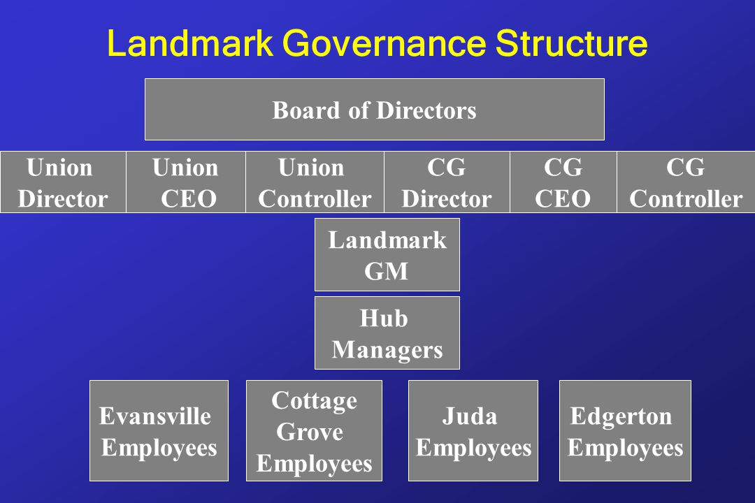Landmark Governance Structure Union Director Union CEO CG Controller CG CEO Union Controller CG Director Board of Directors Landmark GM Hub Managers Edgerton Employees Juda Employees Cottage Grove Employees Evansville Employees