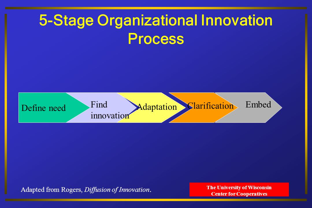 The University of Wisconsin Center for Cooperatives 5-Stage Organizational Innovation Process Define need Find innovation Adaptation Clarification Embed Adapted from Rogers, Diffusion of Innovation.