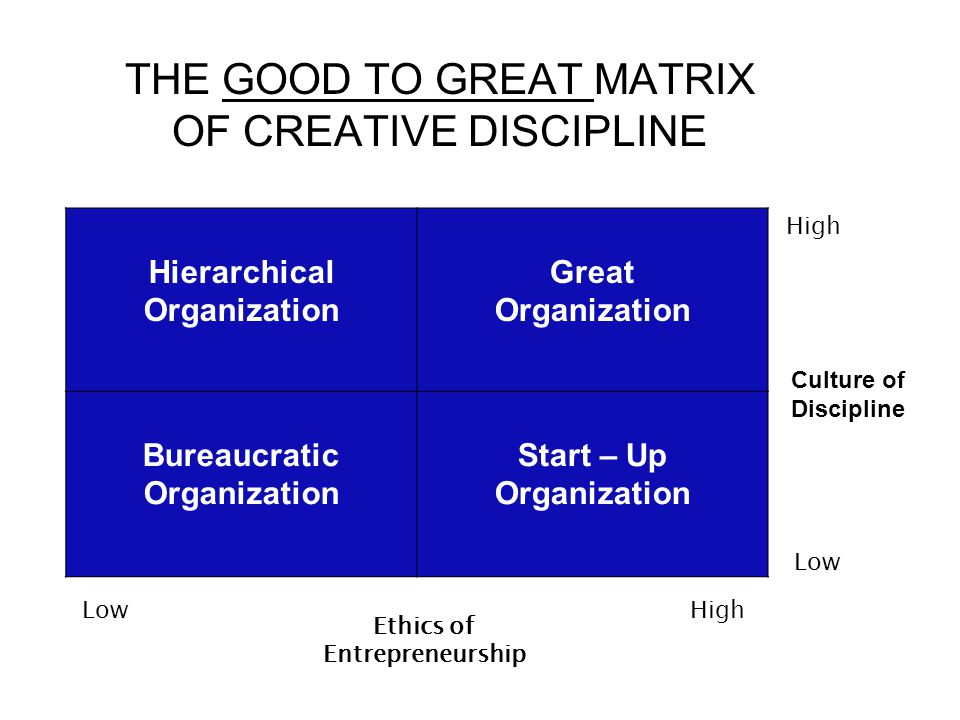 THE GOOD TO GREAT MATRIX OF CREATIVE DISCIPLINE Hierarchical Organization Great Organization Bureaucratic Organization Start – Up Organization Ethics of Entrepreneurship Low High Culture of Discipline