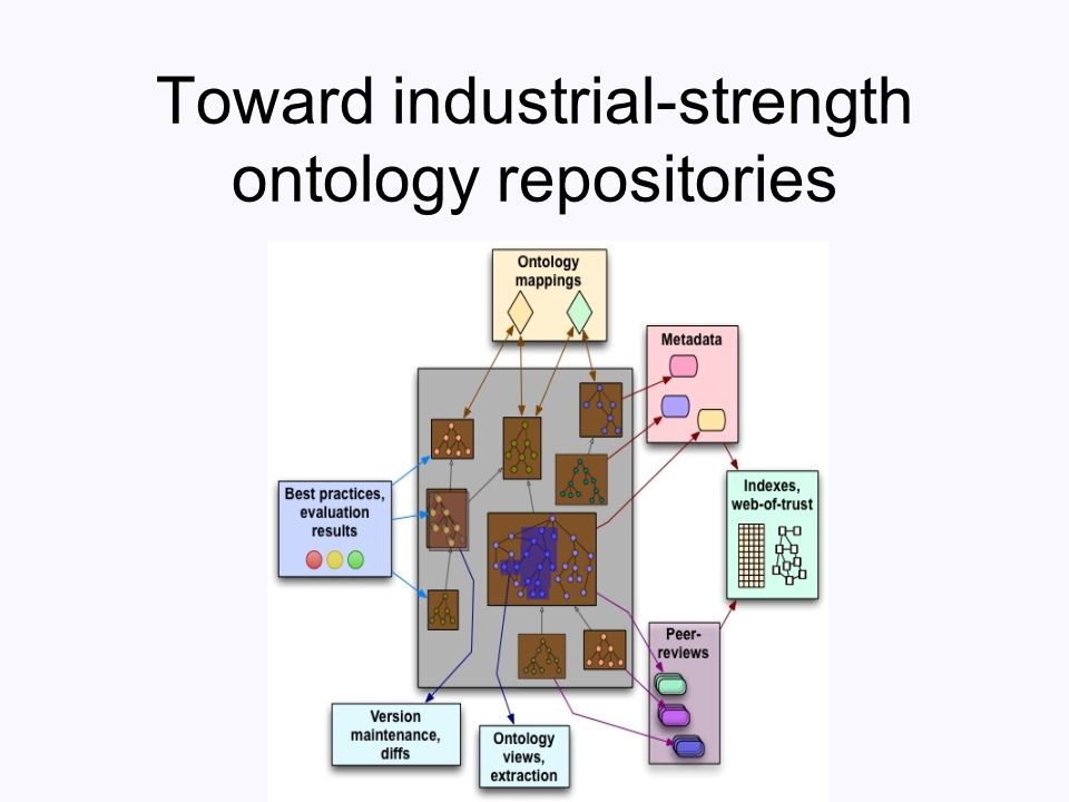 Toward industrial-strength ontology repositories
