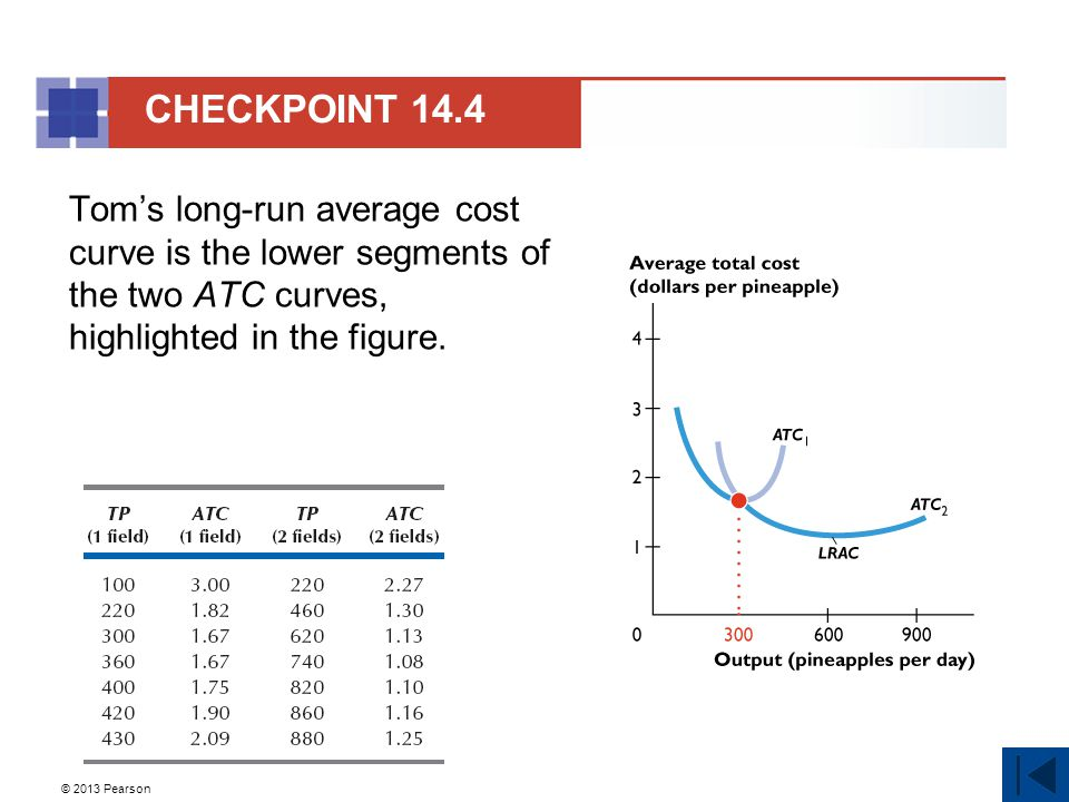© 2013 Pearson Tom's long-run average cost curve is the lower segments of the two ATC curves, highlighted in the figure. CHECKPOINT 14.4