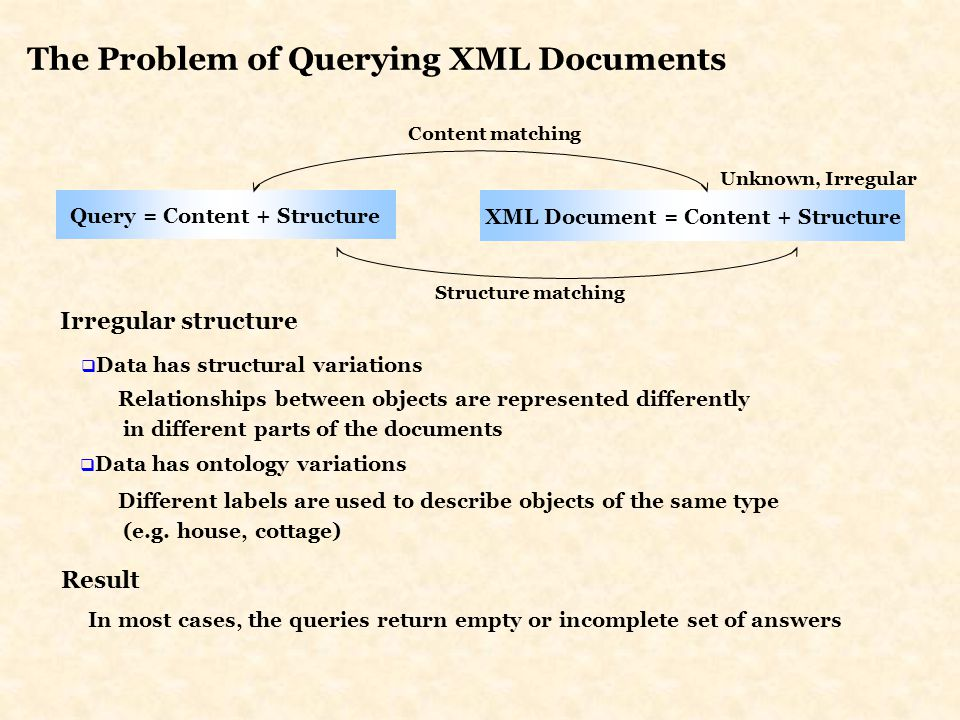 Query = Content + Structure Unknown, Irregular XML Document = Content + Structure Structure matching R.I.