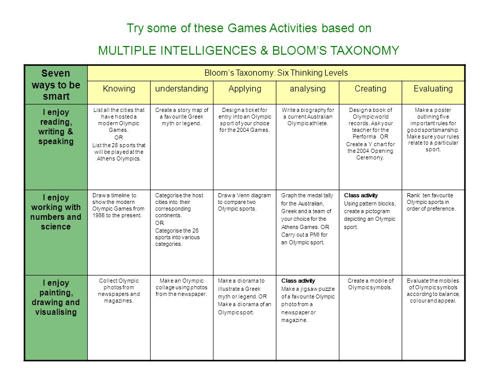 Try some of these Games Activities based on MULTIPLE INTELLIGENCES & BLOOM'S TAXONOMY Seven ways to be smart Bloom's Taxonomy: Six Thinking Levels KnowingunderstandingApplyinganalysingCreatingEvaluating I enjoy reading, writing & speaking List all the cities that have hosted a modern Olympic Games.