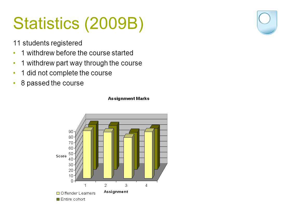 Statistics (2009B) 11 students registered 1 withdrew before the course started 1 withdrew part way through the course 1 did not complete the course 8 passed the course