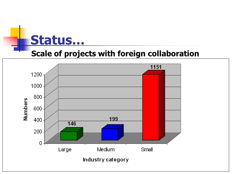 Status… Scale of projects with foreign collaboration