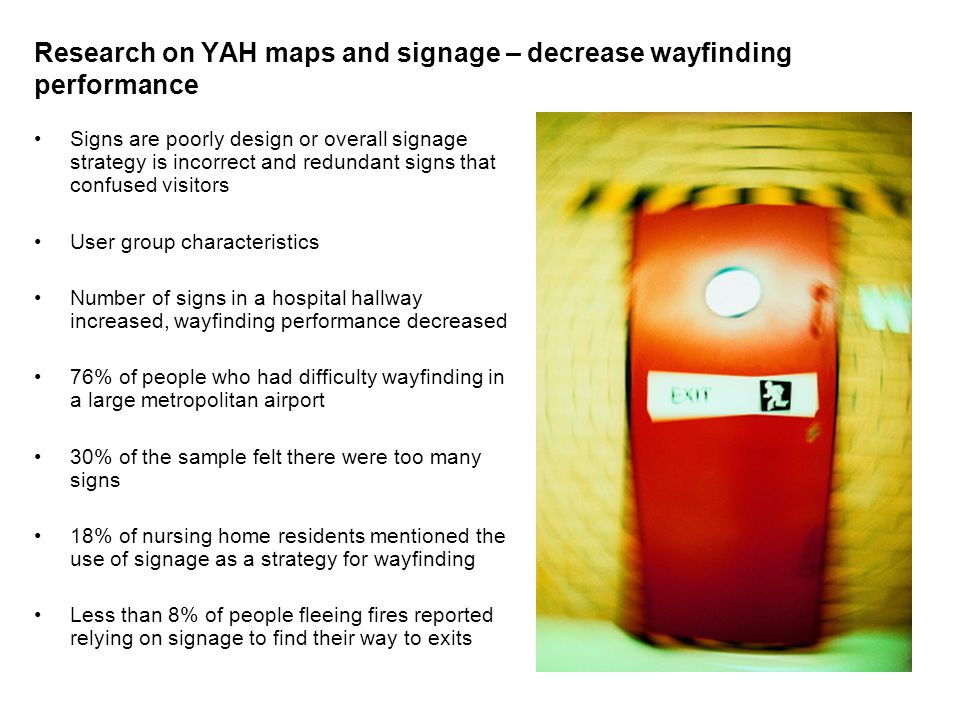 Research on YAH maps and signage – decrease wayfinding performance Signs are poorly design or overall signage strategy is incorrect and redundant signs that confused visitors User group characteristics Number of signs in a hospital hallway increased, wayfinding performance decreased 76% of people who had difficulty wayfinding in a large metropolitan airport 30% of the sample felt there were too many signs 18% of nursing home residents mentioned the use of signage as a strategy for wayfinding Less than 8% of people fleeing fires reported relying on signage to find their way to exits