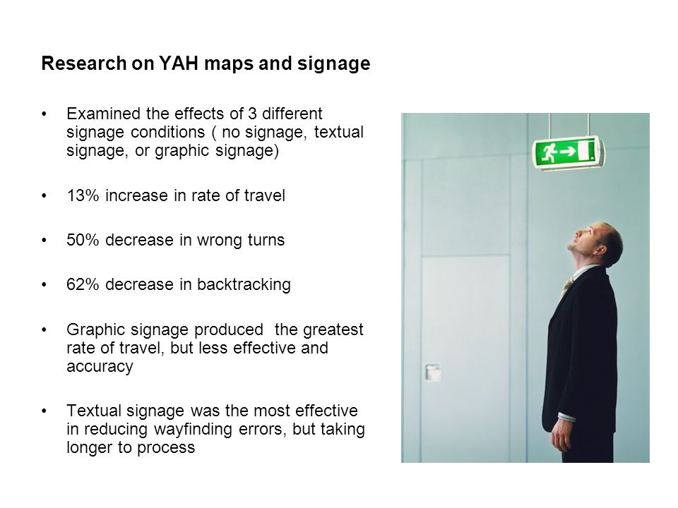 Research on YAH maps and signage Examined the effects of 3 different signage conditions ( no signage, textual signage, or graphic signage) 13% increase in rate of travel 50% decrease in wrong turns 62% decrease in backtracking Graphic signage produced the greatest rate of travel, but less effective and accuracy Textual signage was the most effective in reducing wayfinding errors, but taking longer to process