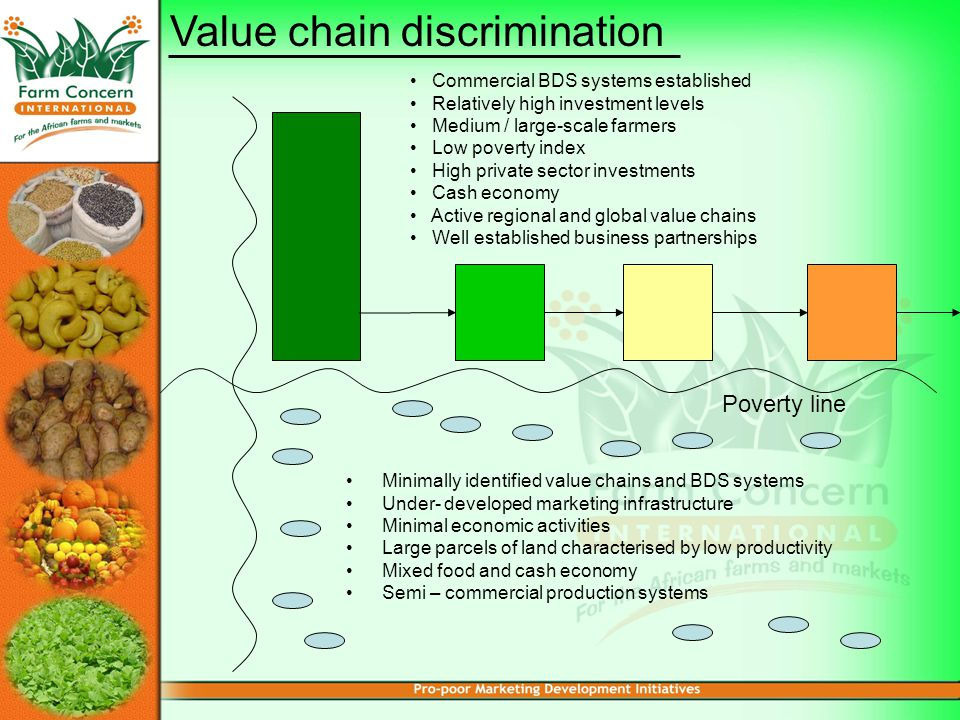 Minimally identified value chains and BDS systems Under- developed marketing infrastructure Minimal economic activities Large parcels of land characterised by low productivity Mixed food and cash economy Semi – commercial production systems Commercial BDS systems established Relatively high investment levels Medium / large-scale farmers Low poverty index High private sector investments Cash economy Active regional and global value chains Well established business partnerships Poverty line Value chain discrimination
