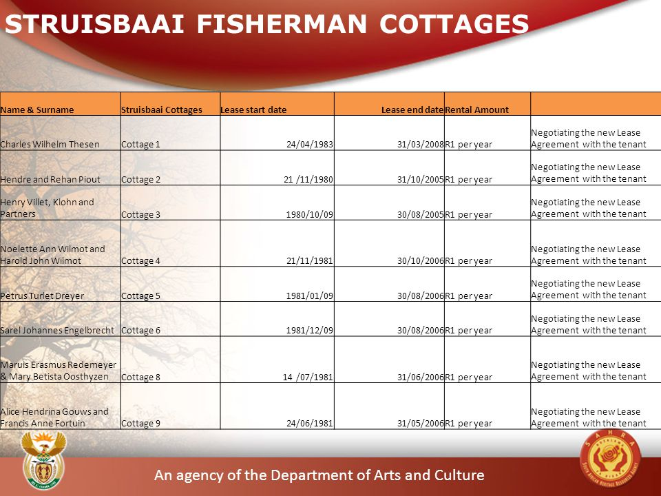 An agency of the Department of Arts and Culture Name & SurnameStruisbaai CottagesLease start dateLease end dateRental Amount Charles Wilhelm ThesenCottage 124/04/198331/03/2008R1 per year Negotiating the new Lease Agreement with the tenant Hendre and Rehan PioutCottage 221 /11/198031/10/2005R1 per year Negotiating the new Lease Agreement with the tenant Henry Villet, Klohn and PartnersCottage 31980/10/0930/08/2005R1 per year Negotiating the new Lease Agreement with the tenant Noelette Ann Wilmot and Harold John WilmotCottage 421/11/198130/10/2006R1 per year Negotiating the new Lease Agreement with the tenant Petrus Turlet DreyerCottage 51981/01/0930/08/2006R1 per year Negotiating the new Lease Agreement with the tenant Sarel Johannes EngelbrechtCottage 61981/12/0930/08/2006R1 per year Negotiating the new Lease Agreement with the tenant Maruis Erasmus Redemeyer & Mary Betista OosthyzenCottage 8 14 /07/198131/06/2006R1 per year Negotiating the new Lease Agreement with the tenant Alice Hendrina Gouws and Francis Anne FortuinCottage 924/06/198131/05/2006R1 per year Negotiating the new Lease Agreement with the tenant STRUISBAAI FISHERMAN COTTAGES