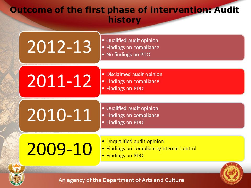 An agency of the Department of Arts and Culture Outcome of the first phase of intervention: Audit history Qualified audit opinion Findings on compliance No findings on PDO 2012-13 Disclaimed audit opinion Findings on compliance Findings on PDO 2011-12 Qualified audit opinion Findings on compliance Findings on PDO 2010-11 Unqualified audit opinion Findings on compliance/internal control Findings on PDO 2009-10 6