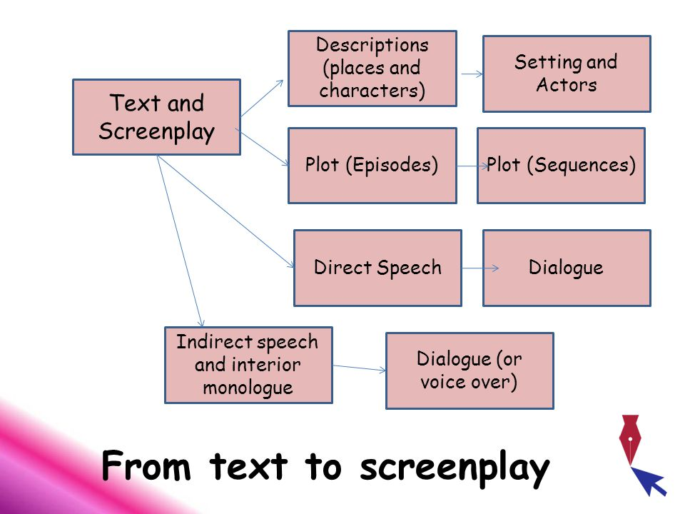 From text to screenplay Text and Screenplay Descriptions (places and characters) Setting and Actors Plot (Episodes)Plot (Sequences) Direct SpeechDialogue Indirect speech and interior monologue Dialogue (or voice over)