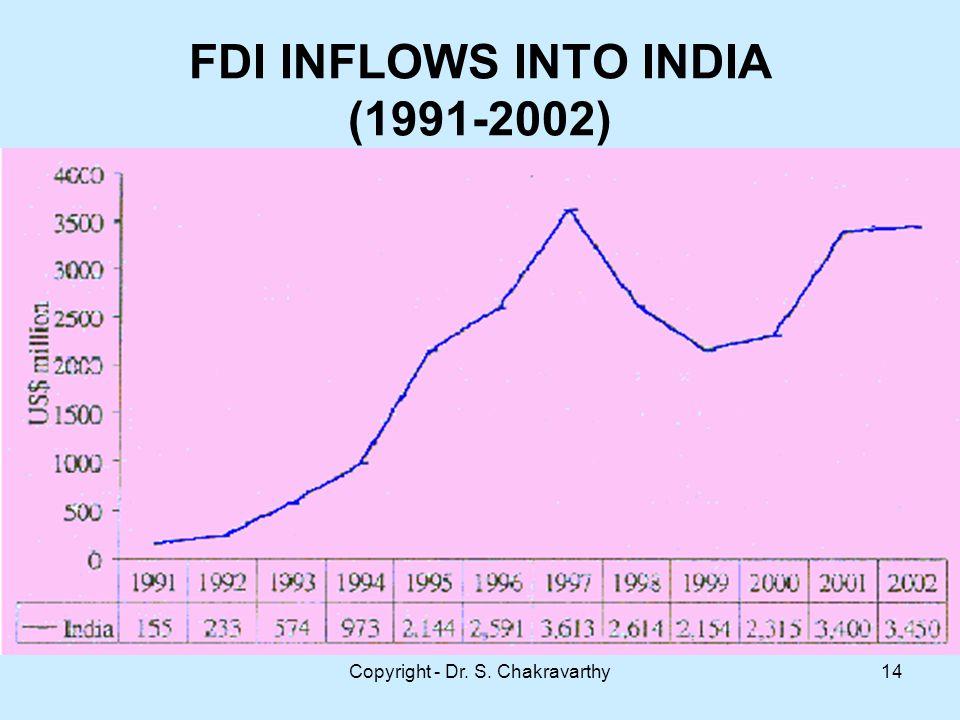 Copyright - Dr. S. Chakravarthy14 FDI INFLOWS INTO INDIA (1991-2002)