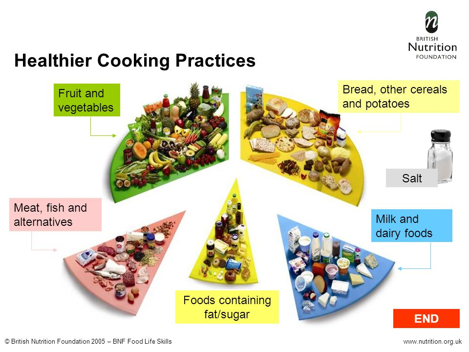 © British Nutrition Foundation 2005 – BNF Food Life Skillswww.nutrition.org.uk Healthier Cooking Practices Fruit and vegetables Bread, other cereals and potatoes Milk and dairy foods Meat, fish and alternatives Foods containing fat/sugar END Salt