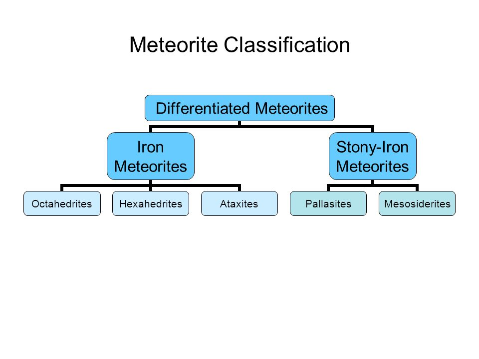Meteorite Classification Differentiated Meteorites Iron Meteorites OctahedritesHexahedritesAtaxites Stony-Iron Meteorites PallasitesMesosiderites