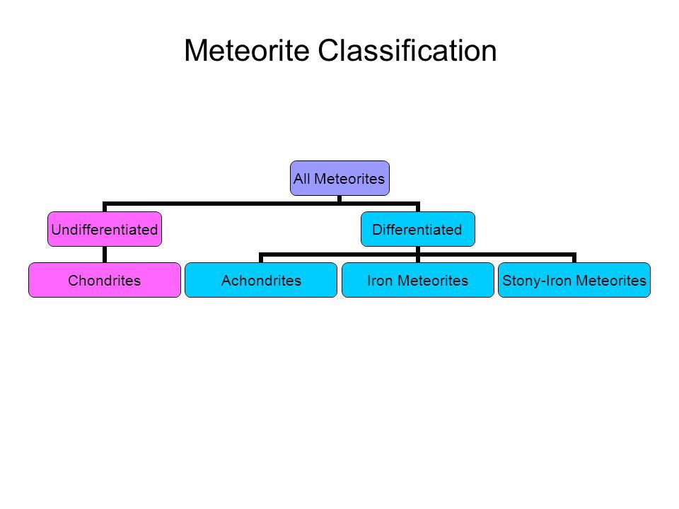 Undifferentiated Meteorites Chondrites Carbonaceaous Chondrites CICMCRCOCVCK R-Chondrites Ordinary Chondrites HLLL Enstatite Chondrites EHEL