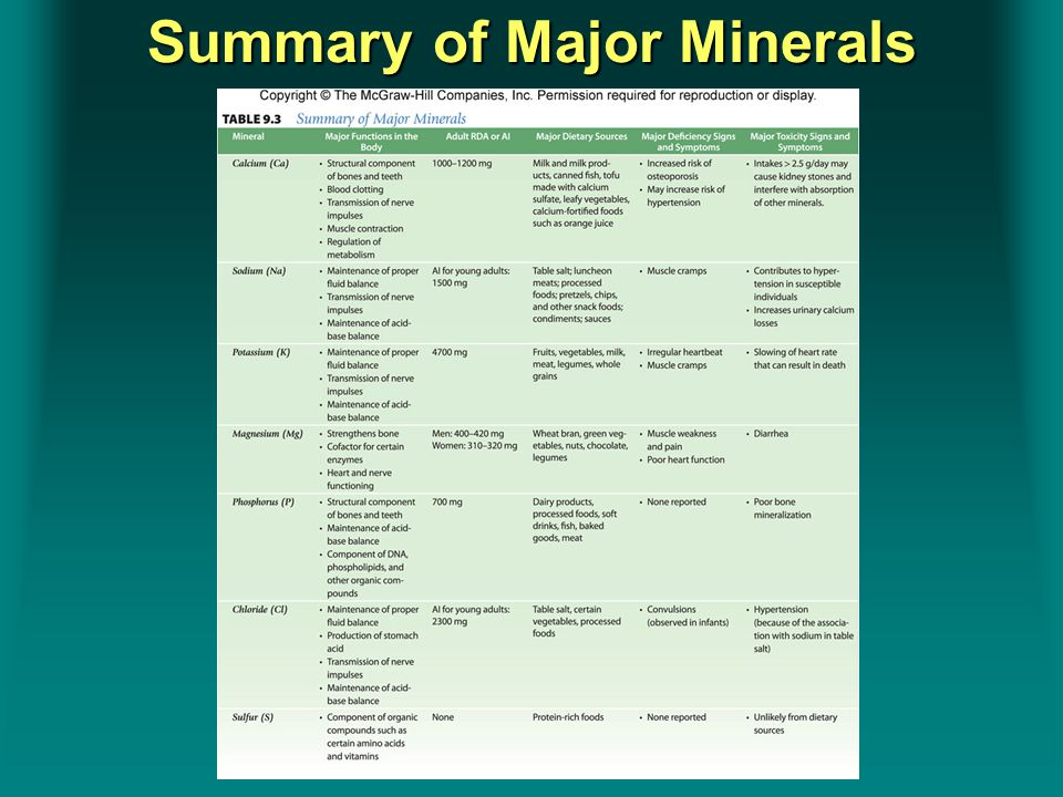 Summary of Major Minerals Insert Table 9.3