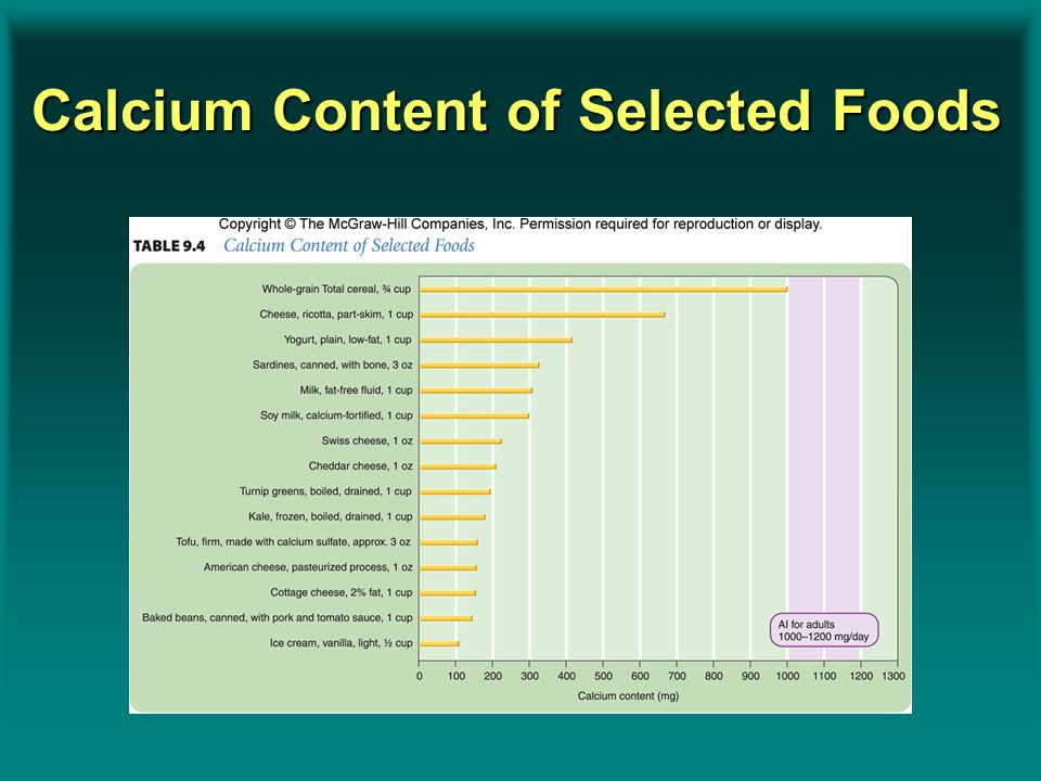 Calcium Content of Selected Foods Insert Table 9.4