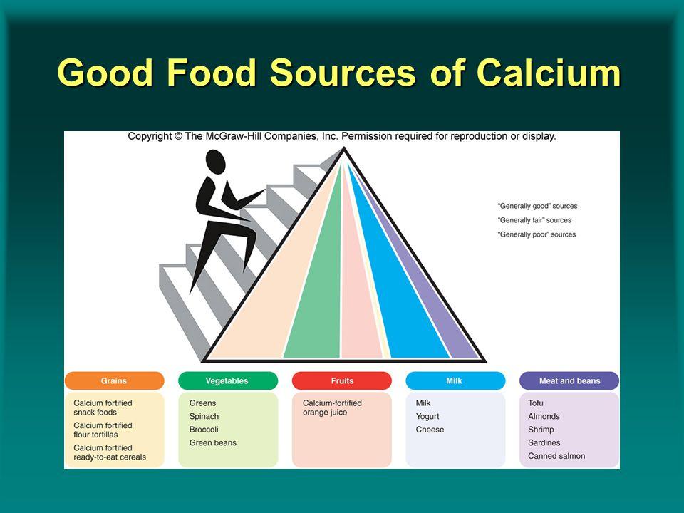 Good Food Sources of Calcium Insert figure 9.13