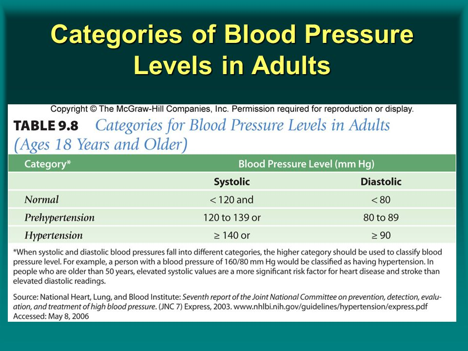 Categories of Blood Pressure Levels in Adults Insert table 9.18