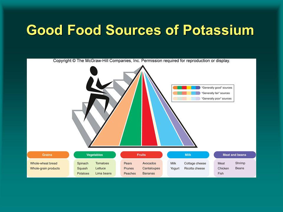 Good Food Sources of Potassium Insert Figure 9.15