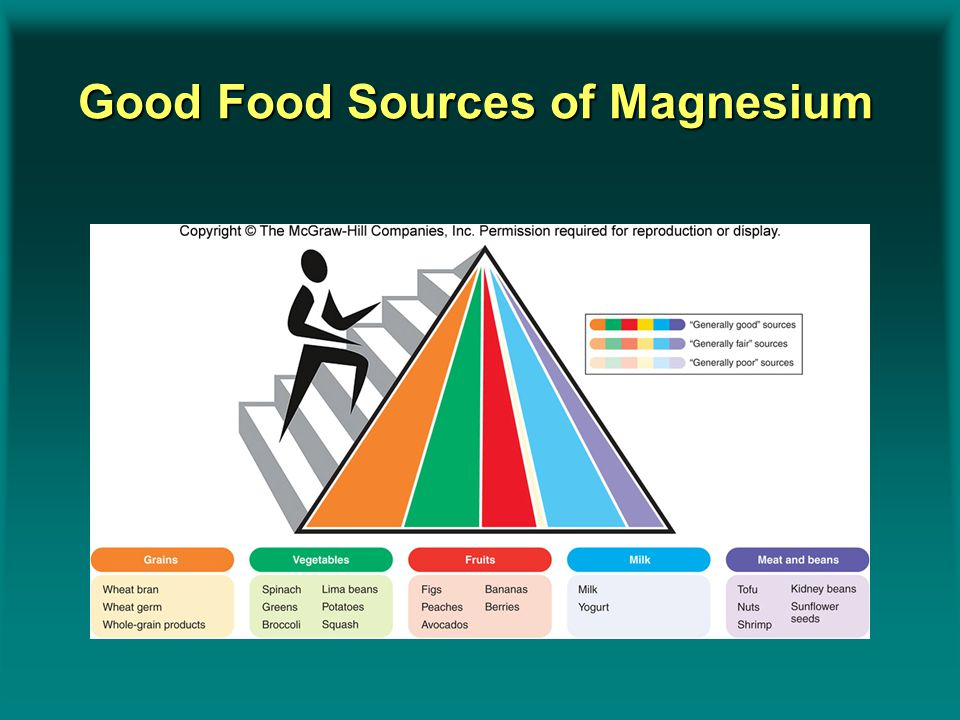 Good Food Sources of Magnesium Insert Figure 9.16
