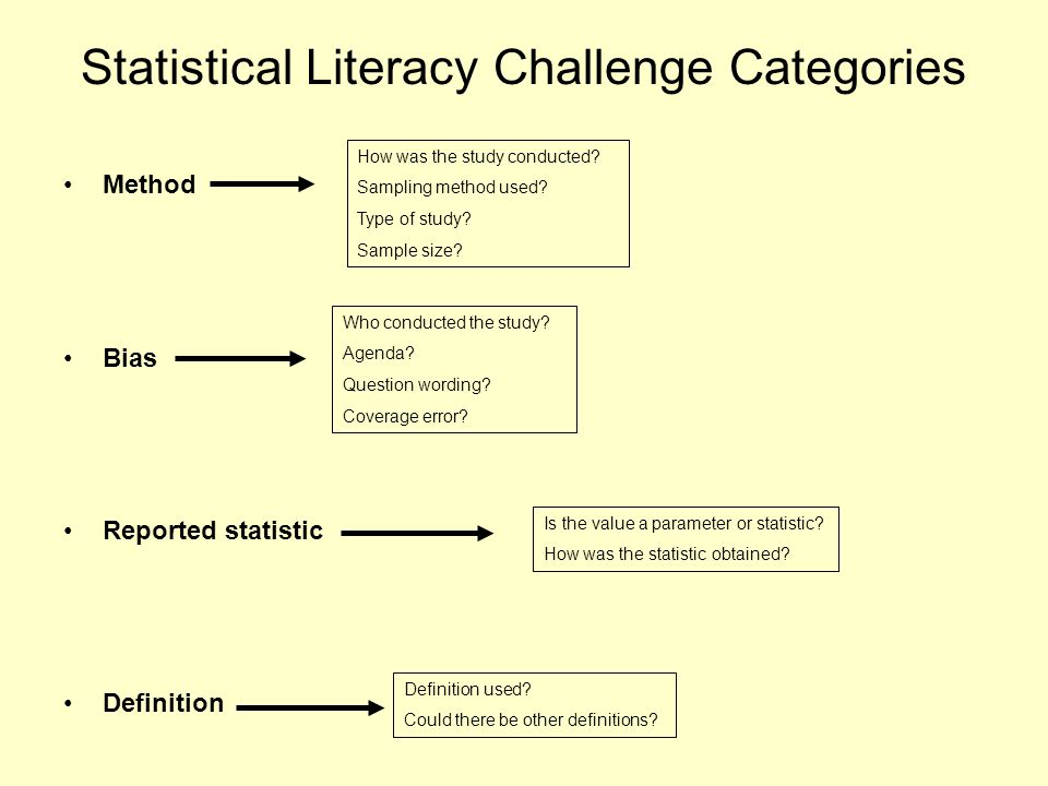 Statistical Literacy Challenge Categories Method Bias Reported statistic Definition How was the study conducted.