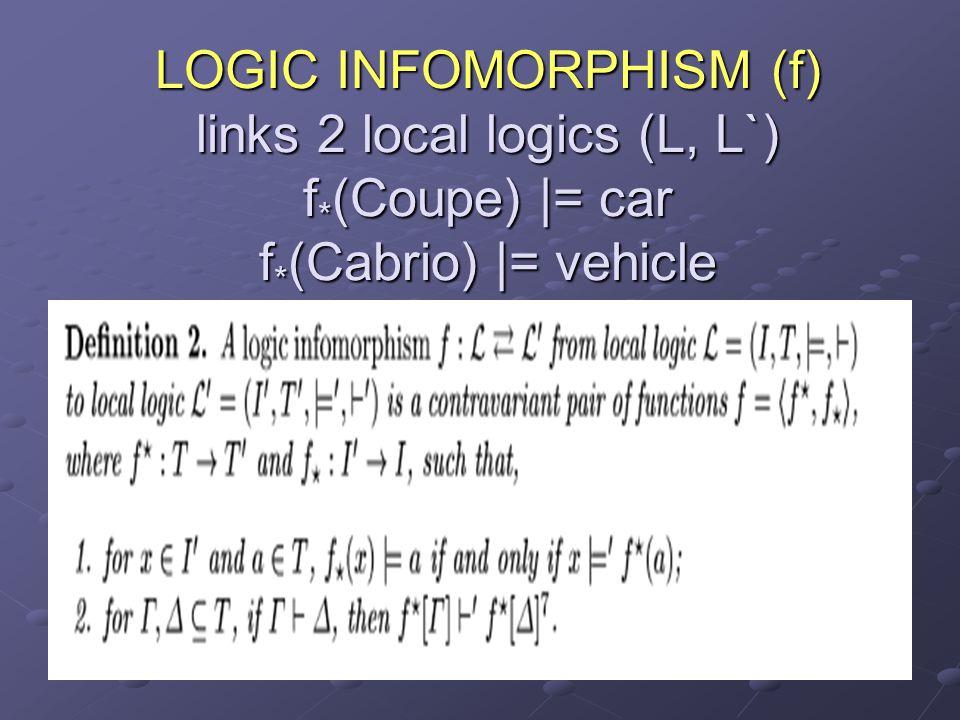 LOGIC INFOMORPHISM (f) links 2 local logics (L, L`) f * (Coupe) |= car f * (Cabrio) |= vehicle