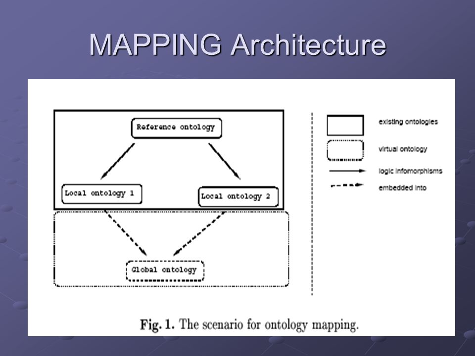 MAPPING Architecture