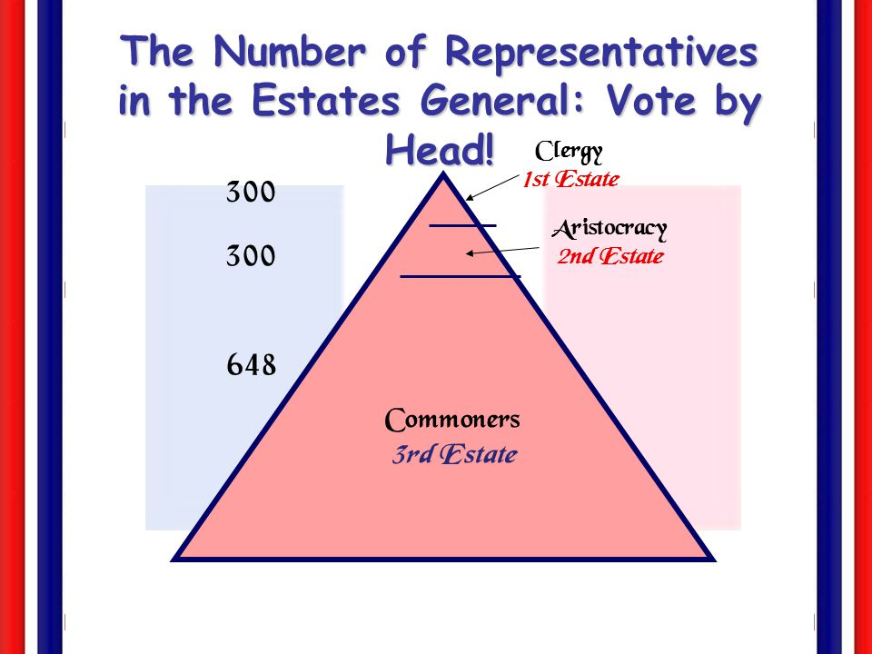 Commoners 3rd Estate Aristocracy 2nd Estate Clergy 1st Estate The Suggested Voting Pattern: Voting by Estates 1 1 1 Louis XIV insisted that the ancient distinction of the three orders be conserved in its entirety.
