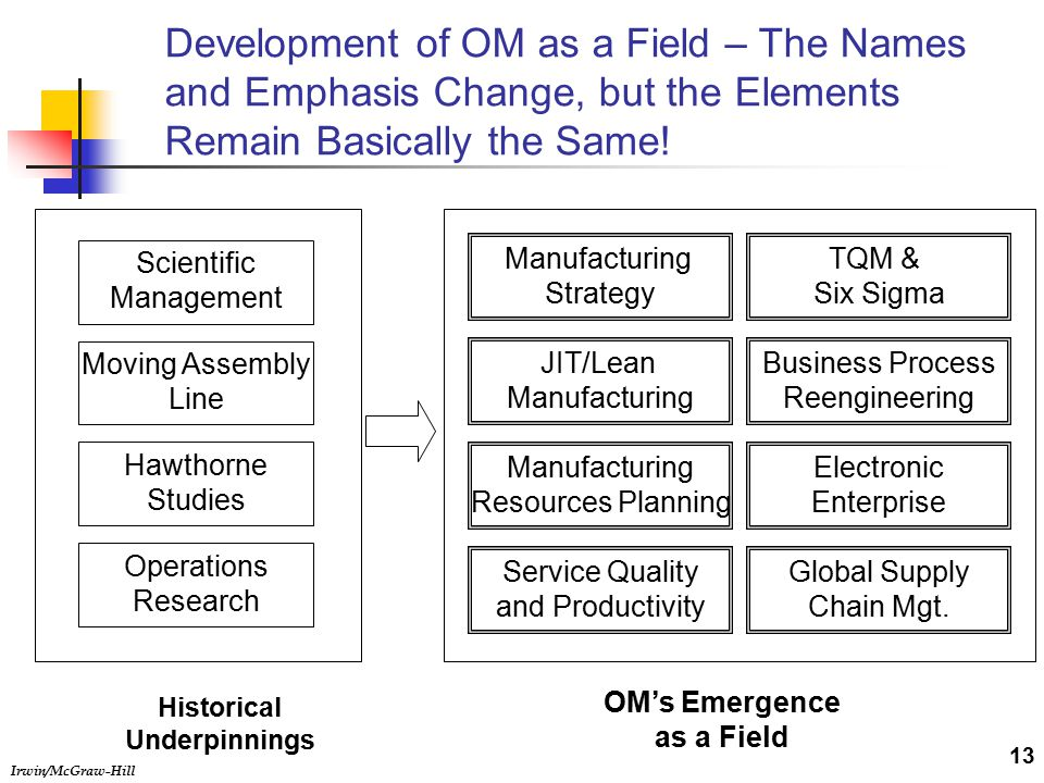 Irwin/McGraw-Hill Development of OM as a Field – The Names and Emphasis Change, but the Elements Remain Basically the Same.