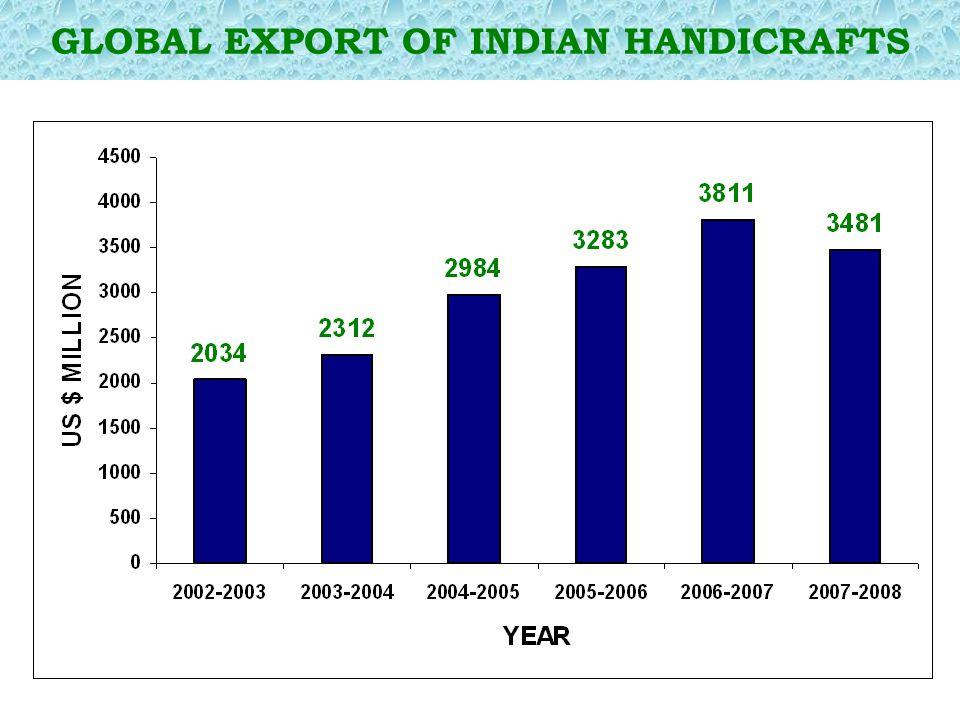 GLOBAL EXPORT OF INDIAN HANDICRAFTS